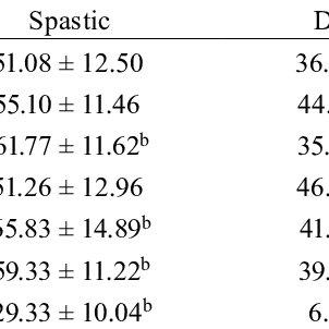 (PDF) Correlation between the gross motor performance