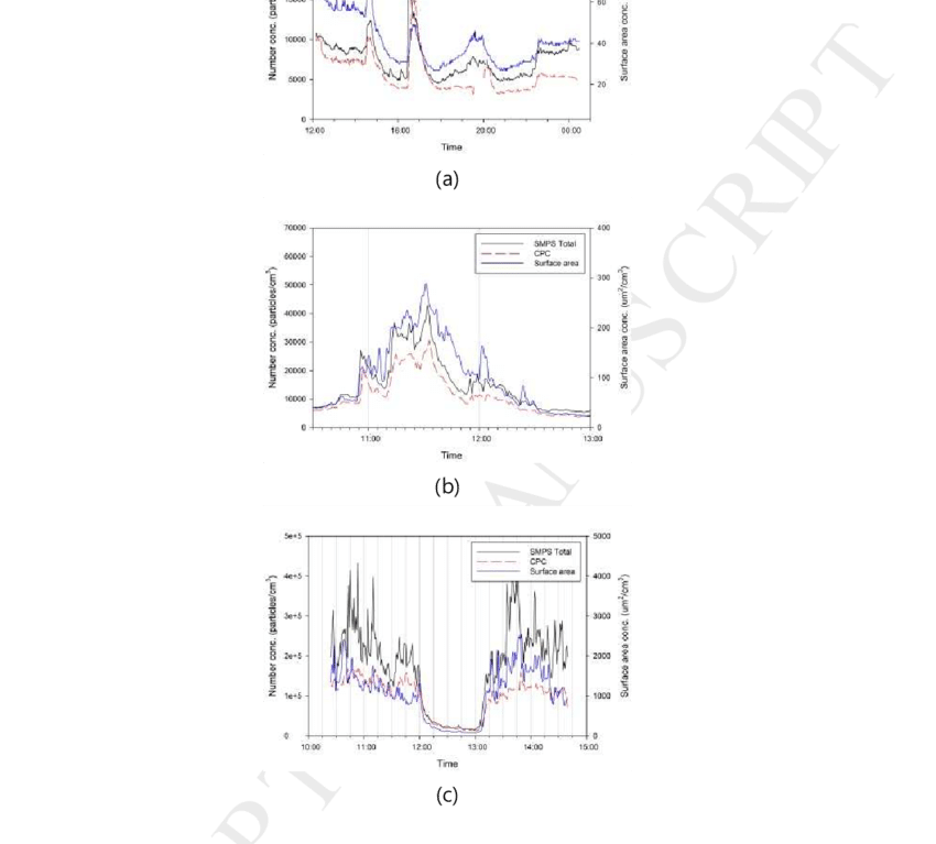 The concentration profiles measured by three sampling