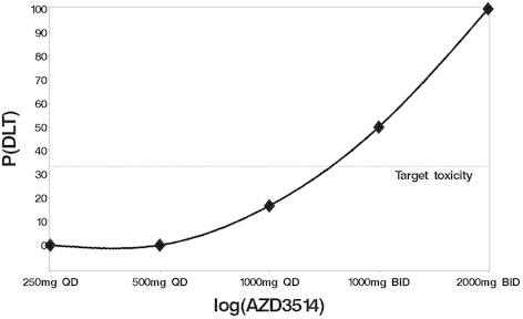 True dose toxicity curve. The observed proportion of DLTs