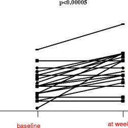 24-h ambulatory pH monitoring with dual sensor probe