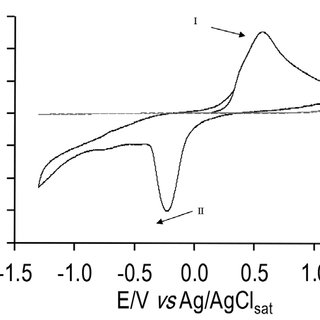 (PDF) Development of a second type electrode based on the