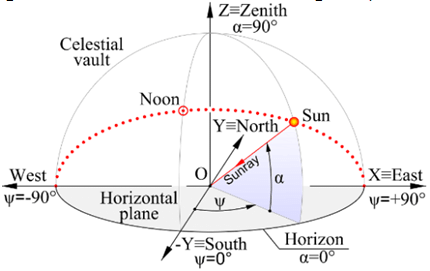 sun diagram elevation 06 nissan altima stereo wiring solar angle a and azimuth ps describing