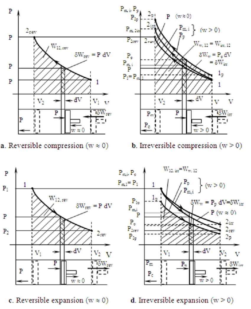 hight resolution of comparison between p v diagrams for reversible and irreversible processes 22 23