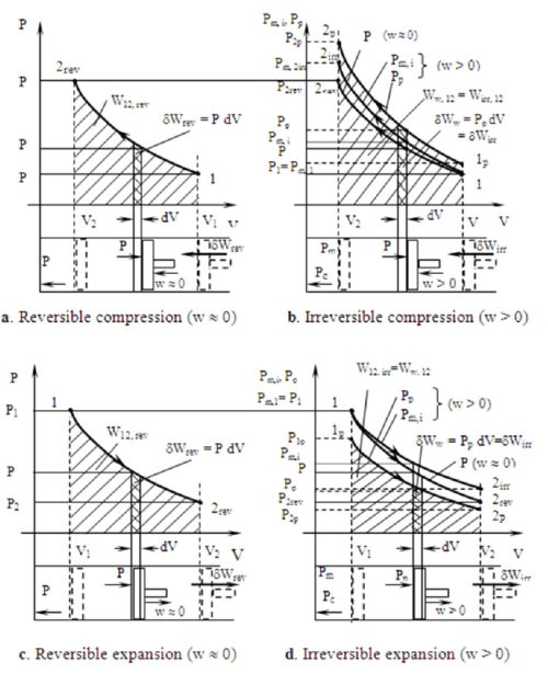 small resolution of comparison between p v diagrams for reversible and irreversible processes 22 23