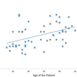 (PDF) Revision rhinoplasty: measurement of patient