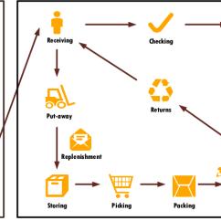 Warehouse Process Flow Diagram Goodman Wiring Air Handler The Logistic In Download Scientific