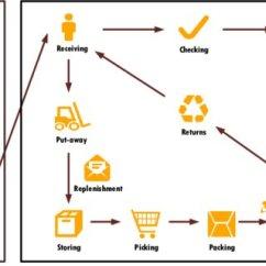 Warehouse Process Flow Diagram Car Stereo Centrum Bremen The Logistic In Download Scientific