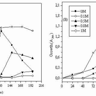 Growth of Salmonella in LB medium (a), BMM plus betaine (b