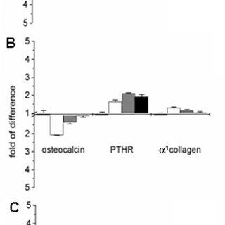 (PDF) Adventage of mesenchymal stem cells (MSC) expansion