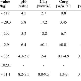(PDF) BEHAVIOR OF ORGANIC POLLUTANTS IN THE SOIL