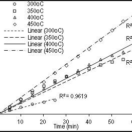(PDF) Kinetic Study on the SO2 Adsorption using CuO/γ
