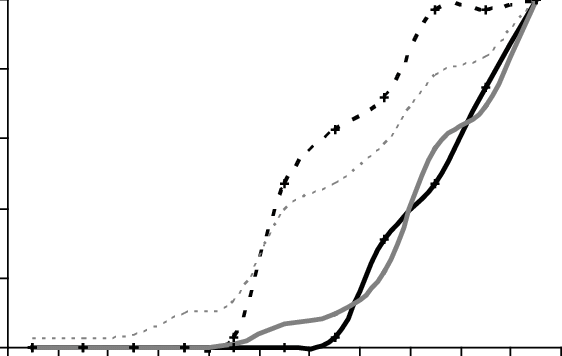 Cumulative frequency of correct answers to oral health