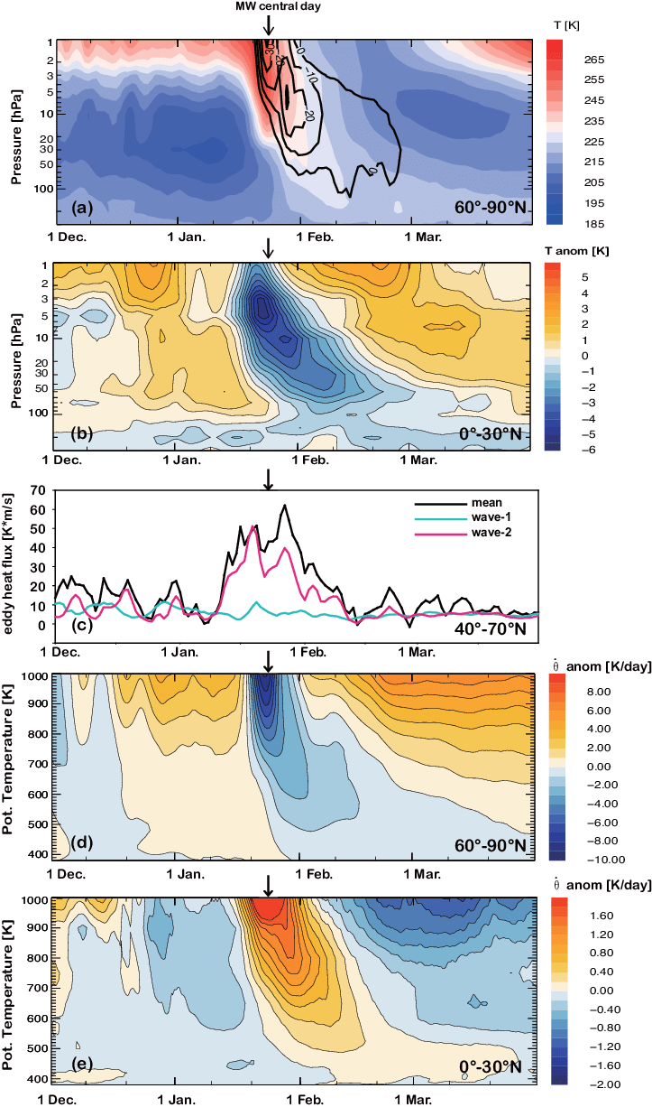 hight resolution of  a polar cap area weighted mean temperature 60 90 n