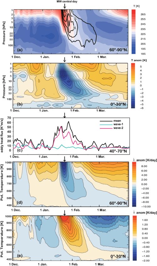 small resolution of  a polar cap area weighted mean temperature 60 90 n