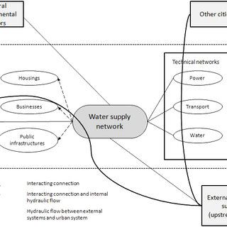Functional block diagram for drinking water supply