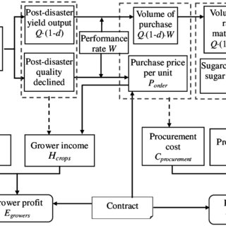 Basic structure of the sugar industry of contract farming