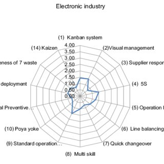 (PDF) Lean assessment for manufacturing of small and