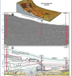 a schematic diagram of a mass transport deposit b seismic cross [ 850 x 1000 Pixel ]