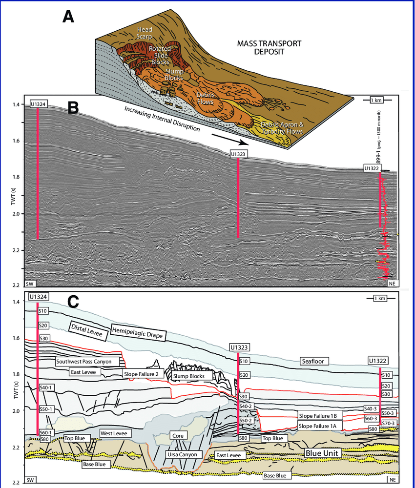 hight resolution of  a schematic diagram of a mass transport deposit b seismic cross