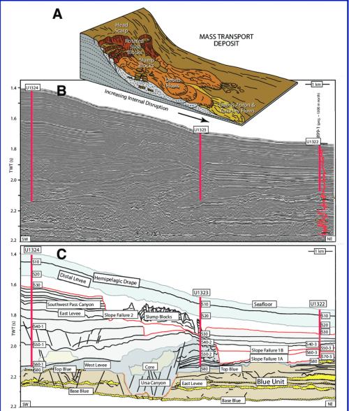 small resolution of  a schematic diagram of a mass transport deposit b seismic cross