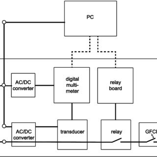 Schematic diagram of the heating control for automated