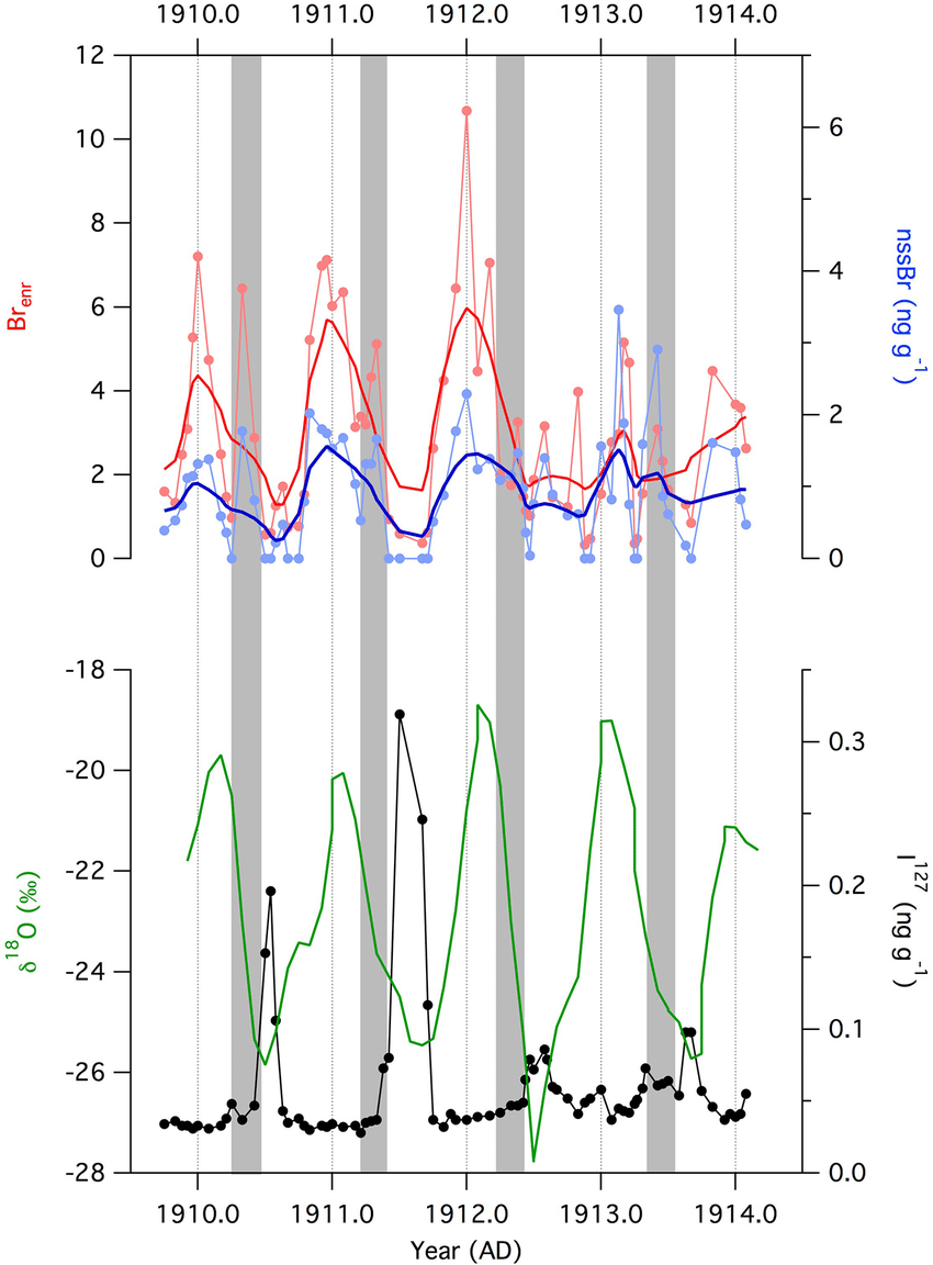 hight resolution of seasonal variability in bromine and iodine is observed in the coastal east antarctica law dome ice