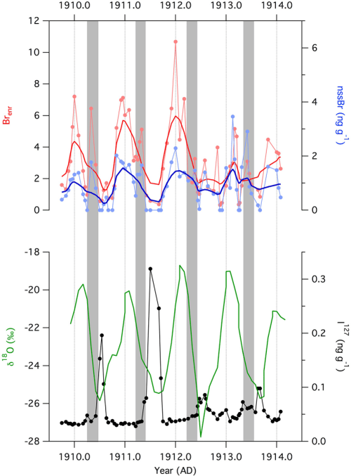 small resolution of seasonal variability in bromine and iodine is observed in the coastal east antarctica law dome ice