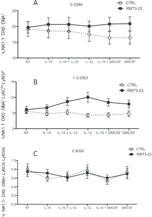 small resolution of effect of gm csf and il 15 on the unk cells from pregnant cba