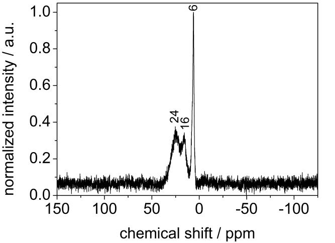 CP-MAS 31 P NMR spectrum of titania milled with