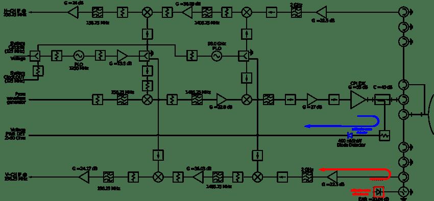 Block diagram of polarimetric HCR transceiver. The blue