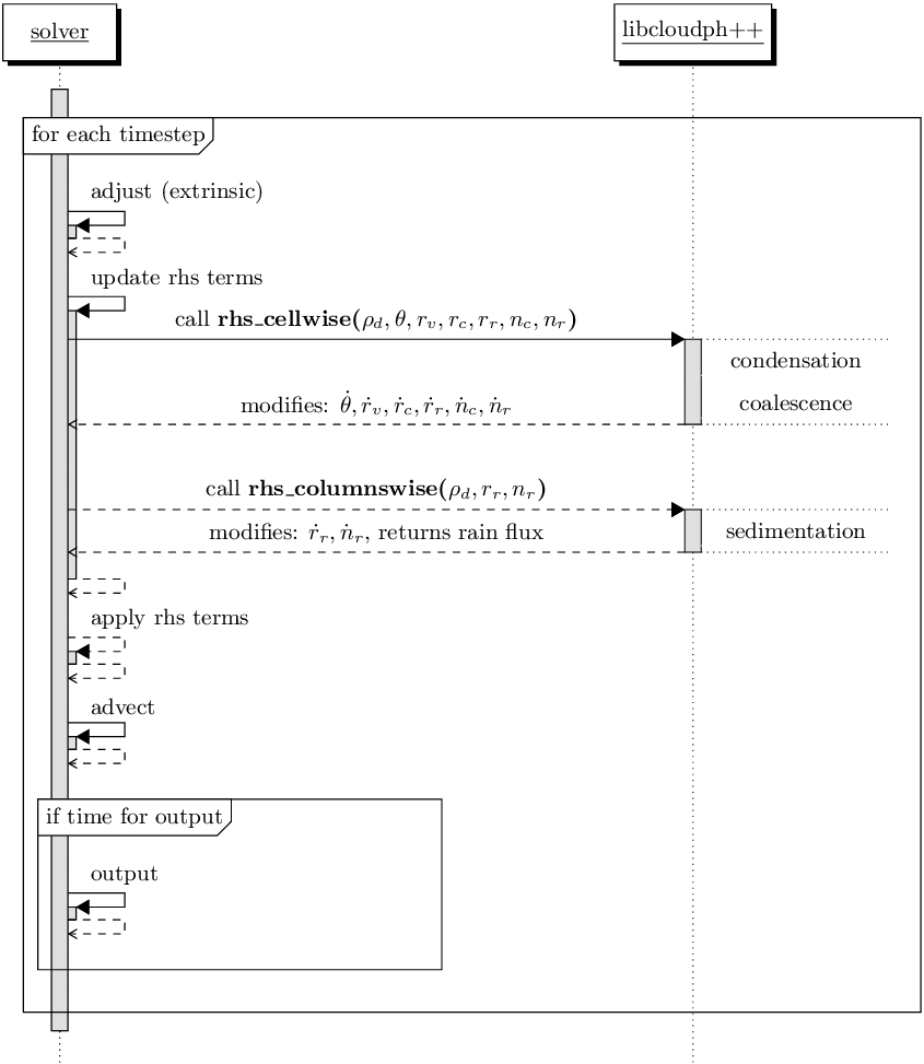hight resolution of sequence diagram of libcloudph api calls for the double moment bulk scheme and a prototype