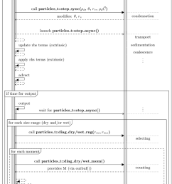 sequence diagram of libcloudph api calls for the particle based scheme and a prototype transport [ 850 x 1356 Pixel ]