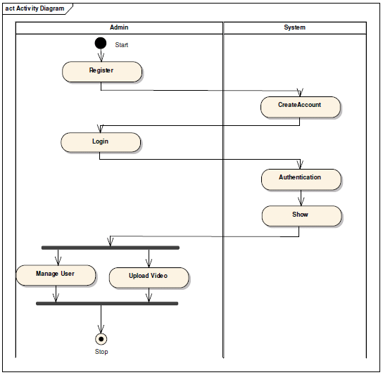 visio activity diagram crf50 cdi wiring login admin 8 11 kenmo lp de for download scientific rh researchgate net contoh system