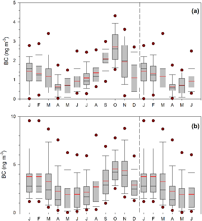 Box plots of the mean seasonality of BC concentrations