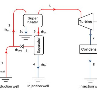 Energy and exergy flow diagram for the gas transmission