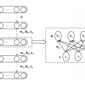 (PDF) Bearing Fault Diagnosis Based on Deep Belief Network