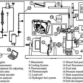 (PDF) Effect of hydrogen–diesel dual-fuel usage on