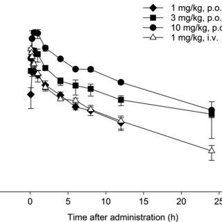 (PDF) Pharmacology of grapiprant, a novel EP4 antagonist