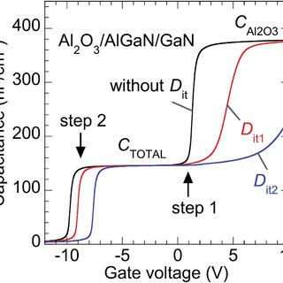 Cross-sectional TEM images of (a) Al2O3/GaN and (b) Al2O3