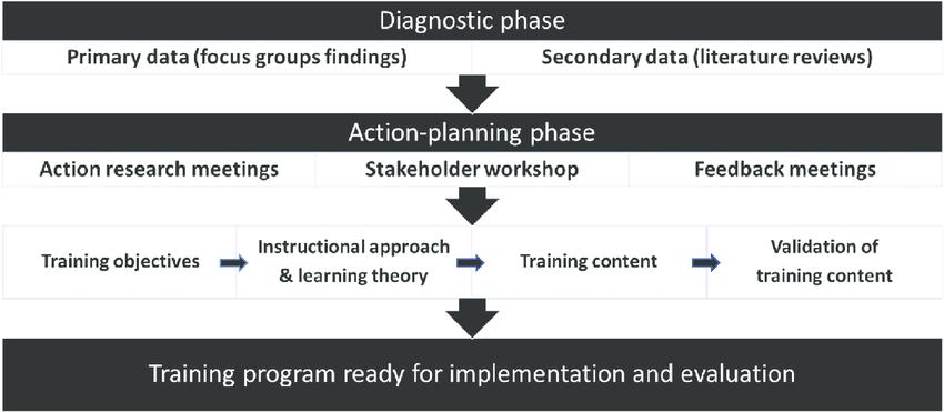 Figure Flowchart of training program development process