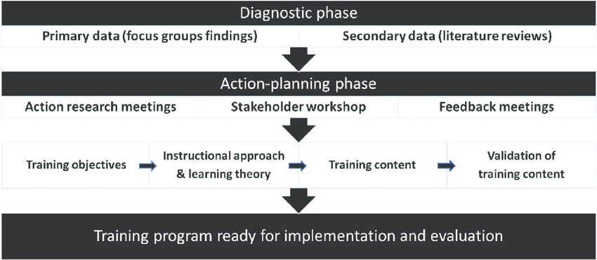 Figure Flowchart of training program development process