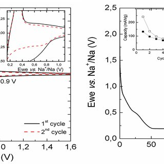 XRD patterns of (a) MnO2 and (b) LiNi0.5Mn1.5O4−δ