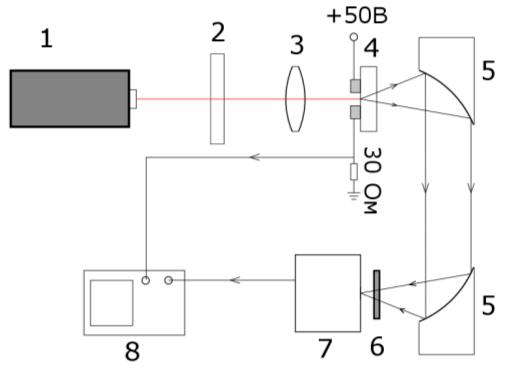 Experimental setup: 1-femtosecond laser, 2