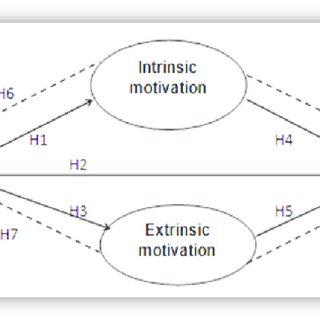 (PDF) The Importance of Leadership Behavior and Motivation
