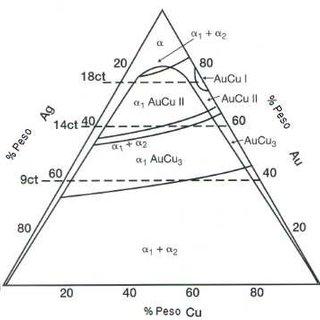 (PDF) Procesos de obtención y evaluación de aleaciones