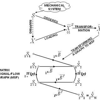 (PDF) Application of Graphs in the Analysis of Vibrating 3