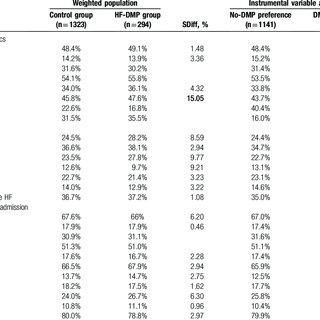 (PDF) Effectiveness of a multidisciplinary heart failure