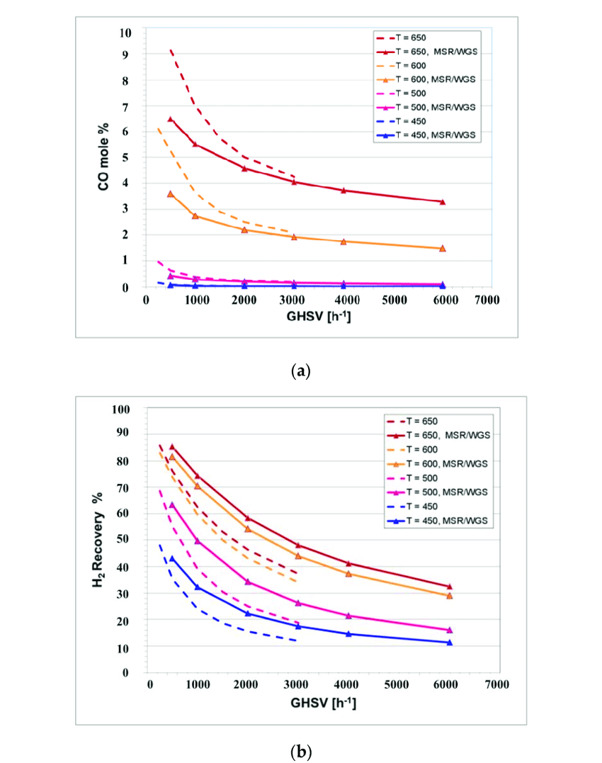 hight resolution of  a co yield and b h2 recovery for single and dual cmrs at 5 bar and download scientific diagram