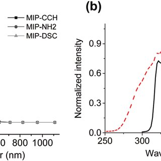 (a) Dose-responsive FRET signals of MIP-DSC and NIP-DSC