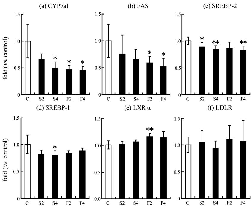 Effects of soymilk and fermented soymilk oligopeptides on
